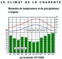 Charente and vineyards of Grande Champagne : a sunny climate and products of exception of France